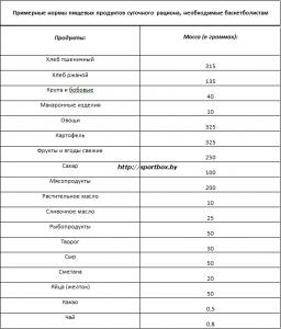 Нормы пищевых продуктов суточного рациона баскетболистов